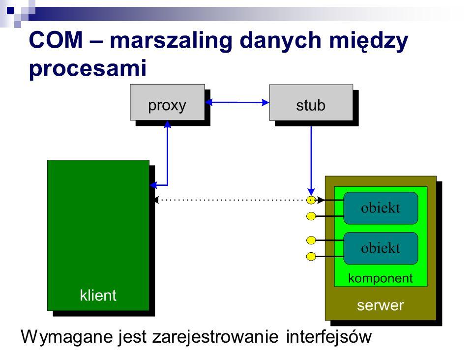 COM – marszaling danych między procesami Wymagane jest zarejestrowanie interfejsów