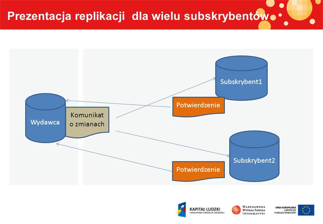 Prezentacja replikacji dla wielu subskrybentów Wydawca Subskrybent1 Subskrybent2 Komunikat o zmianach Potwierdzenie