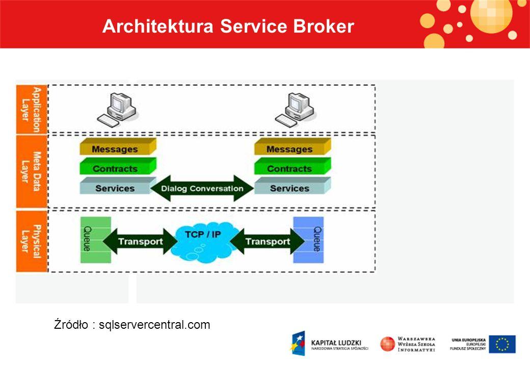 Źródło : diybl.com Architektura Service Broker Zależności pomiędzy obiektami architektury Service Broker