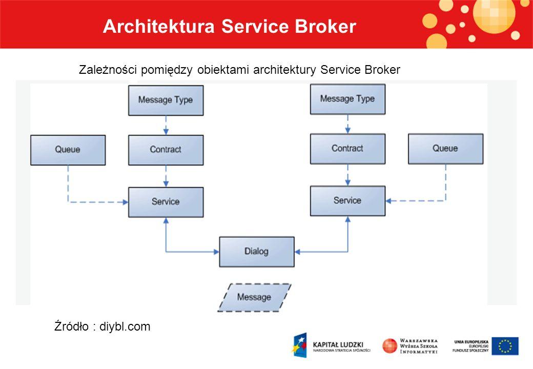 Definiowanie elementów architektury Service Broker Elementy architektury Service Broker – Typy komunikatów CREATE MESSAGE TYPE message_type_name [ AUTHORIZATION owner_name ] [ VALIDATION = { NONE | EMPTY | WELL_FORMED_XML | VALID_XML WITH SCHEMA COLLECTION schema_collection_name } ] [ ; ] Przykład : CREATE MESSAGE TYPE Zmiany VALIDATION = WELL_FORMED_XML;