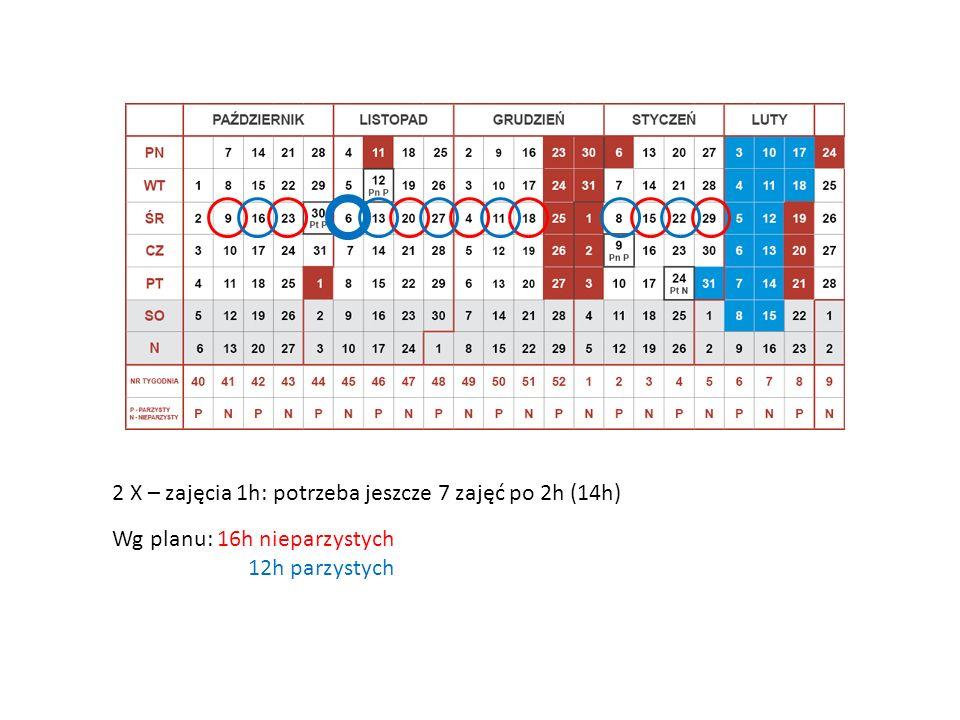 2 X – zajęcia 1h: potrzeba jeszcze 7 zajęć po 2h (14h) Wg planu: 16h nieparzystych 12h parzystych