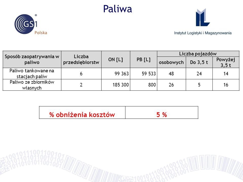 Oszczędności w Podkapackim Klubie Biznesu Grupy zakupowe GrupaOszczędnościInne Energia 6% oszczędność w roku 2012 do taryfy 2011 ok.