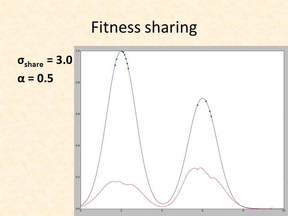 σ share = 3.0 α = 0.5