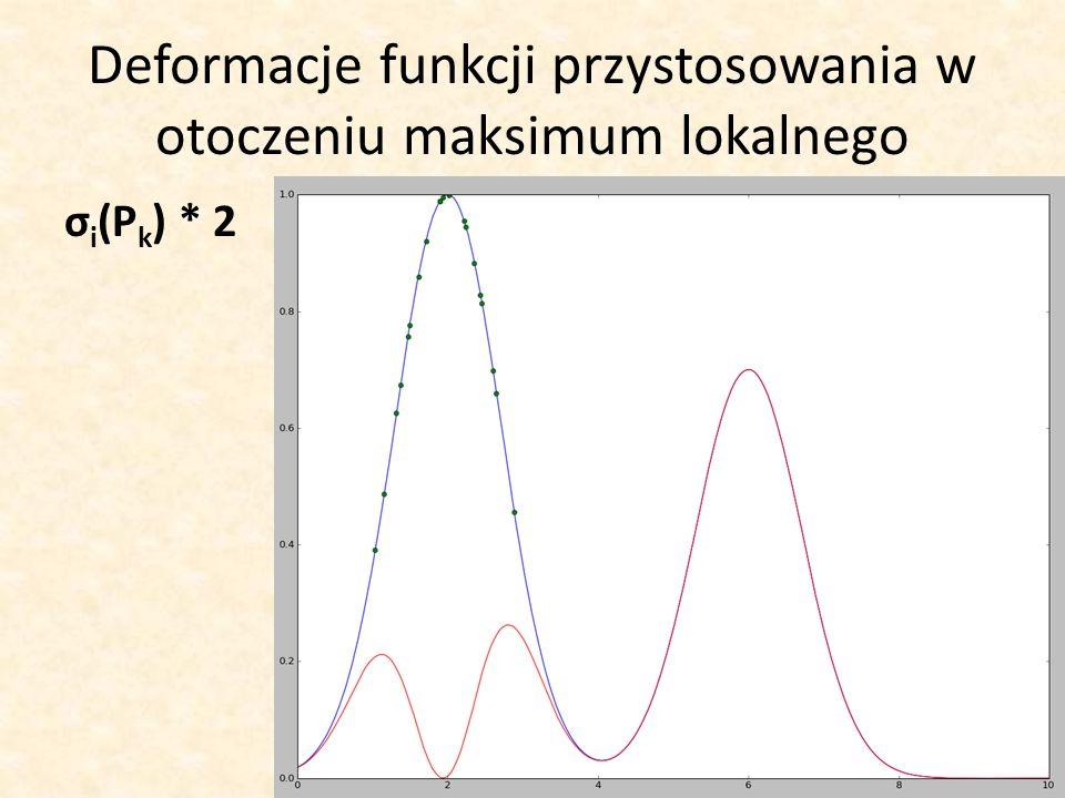Deformacje funkcji przystosowania w otoczeniu maksimum lokalnego σ i (P k ) * 2