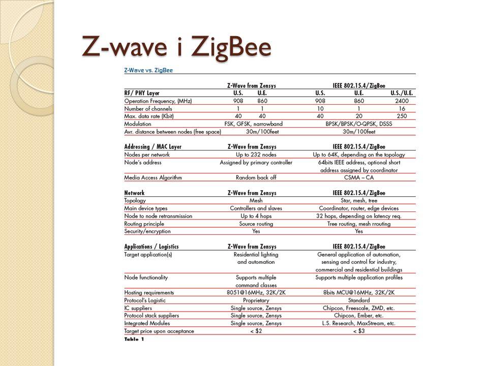 Z-wave i ZigBee