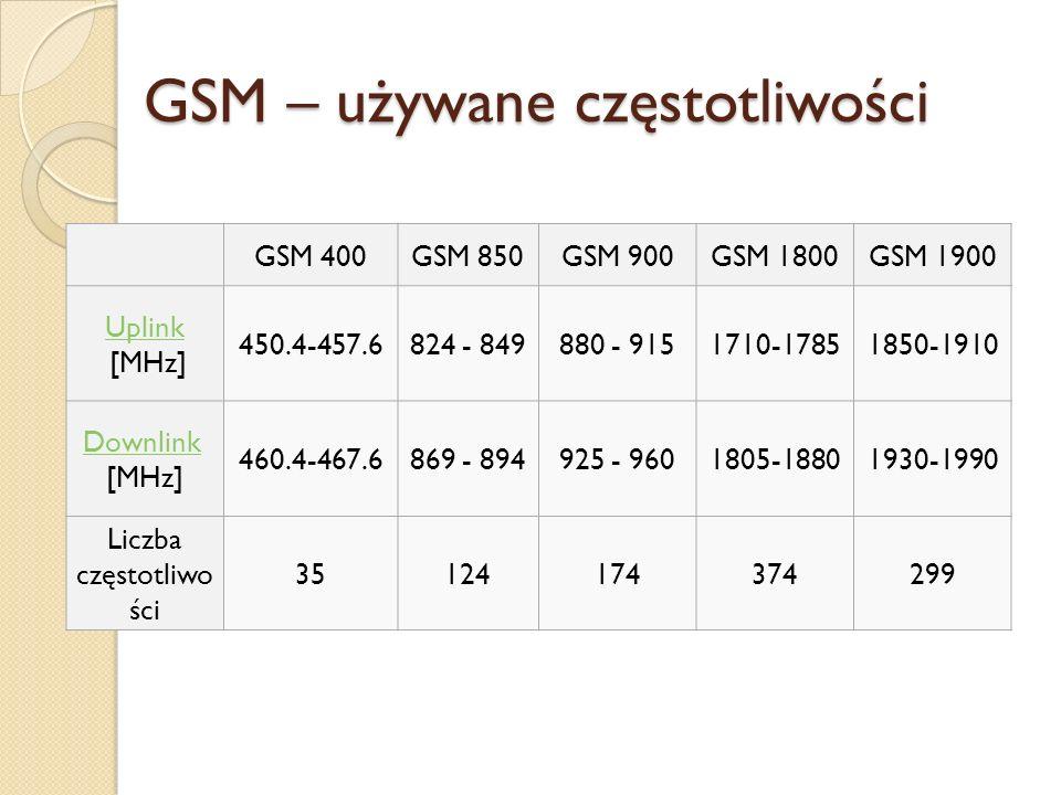 GSM – używane częstotliwości GSM 400GSM 850GSM 900GSM 1800GSM 1900 Uplink [MHz] 450.4-457.6824 - 849880 - 9151710-17851850-1910 Downlink [MHz] 460.4-4