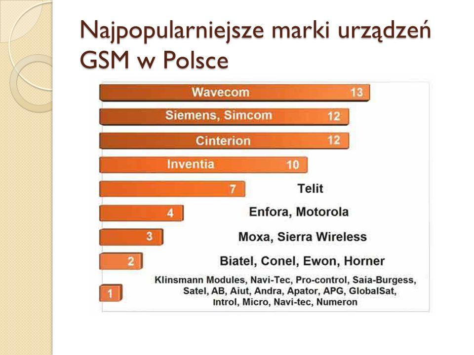 Najpopularniejsze marki urządzeń GSM w Polsce