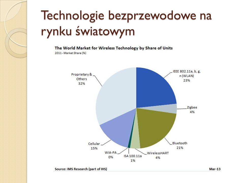 Technologie bezprzewodowe na rynku światowym