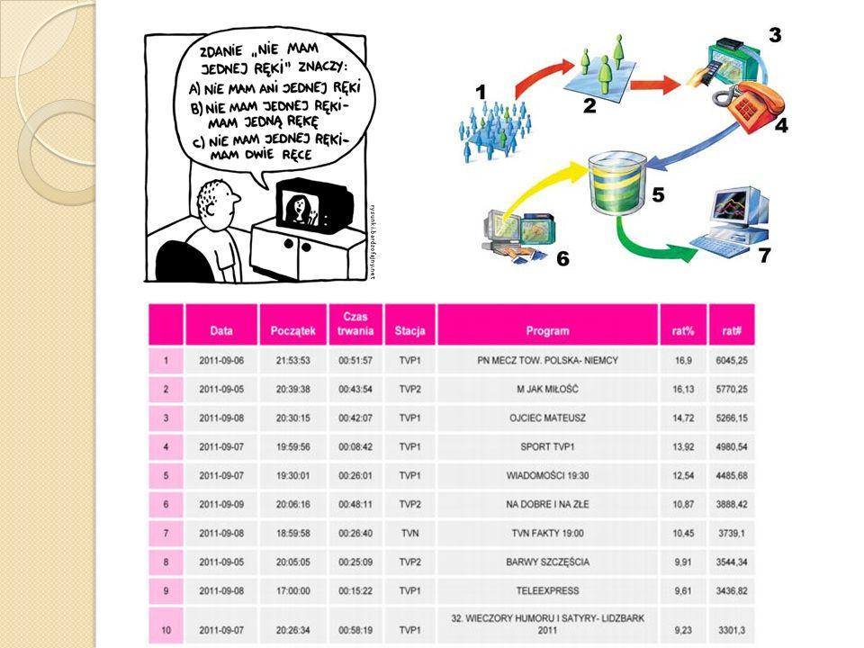 RFID RFID, czyli Radio-Frequency Identyfication, to technika umożliwiająca bezprzewodową identyfikację różnego rodzaju obiektów z użyciem fal radiowych.