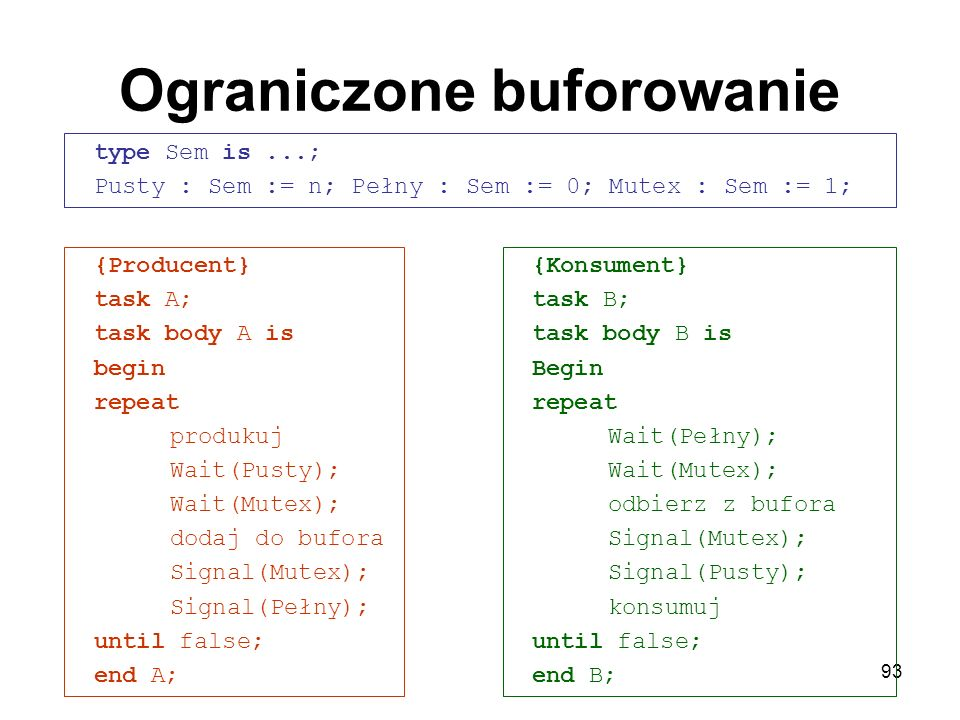 93 Ograniczone buforowanie type Sem is...; Pusty : Sem := n; Pełny : Sem := 0; Mutex : Sem := 1; {Konsument} task B; task body B is Begin repeat Wait(Pełny); Wait(Mutex); odbierz z bufora Signal(Mutex); Signal(Pusty); konsumuj until false; end B; {Producent} task A; task body A is begin repeat produkuj Wait(Pusty); Wait(Mutex); dodaj do bufora Signal(Mutex); Signal(Pełny); until false; end A;