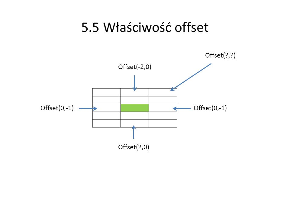 5.5 Właściwość offset Offset(2,0) Offset(0,-1) Offset(-2,0) Offset(?,?)