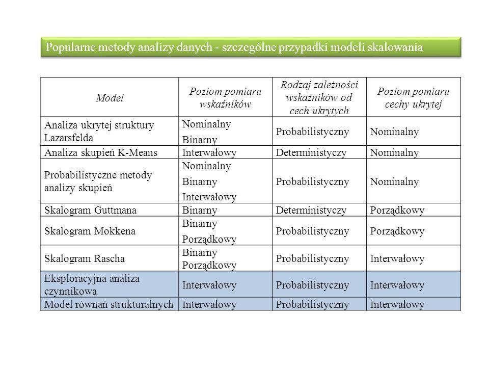 Model Poziom pomiaru wskaźników Rodzaj zależności wskaźników od cech ukrytych Poziom pomiaru cechy ukrytej Analiza ukrytej struktury Lazarsfelda Nomin