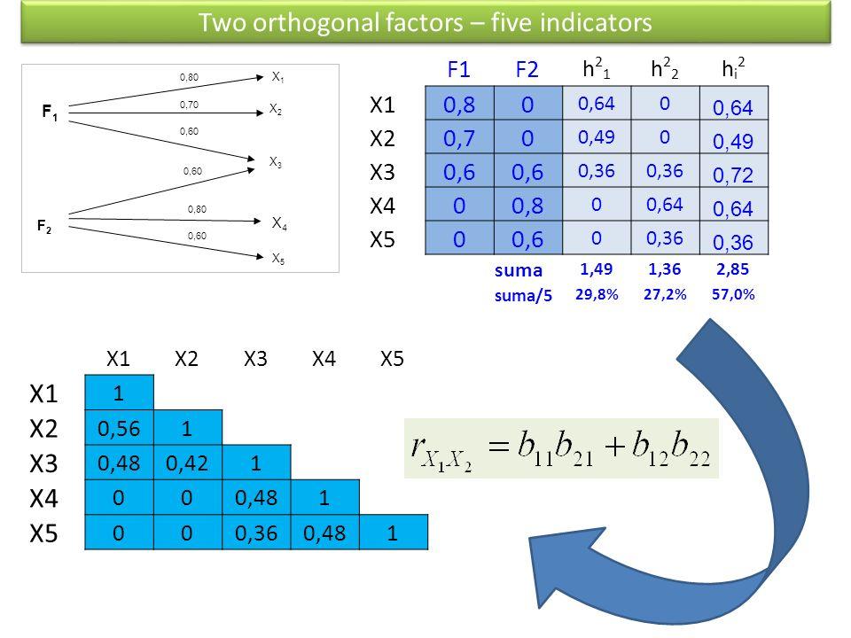 F1F1 F2F2 X1X1 X2X2 X3X3 0,80 0,70 0,80 X4X4 0,60 X5X5 F1F2 h21h21 h22h22 hi2hi2 X1 0,80 0,640 X2 0,70 0,490 X3 0,6 0,36 0,72 X4 00,8 00,64 X5 00,6 00