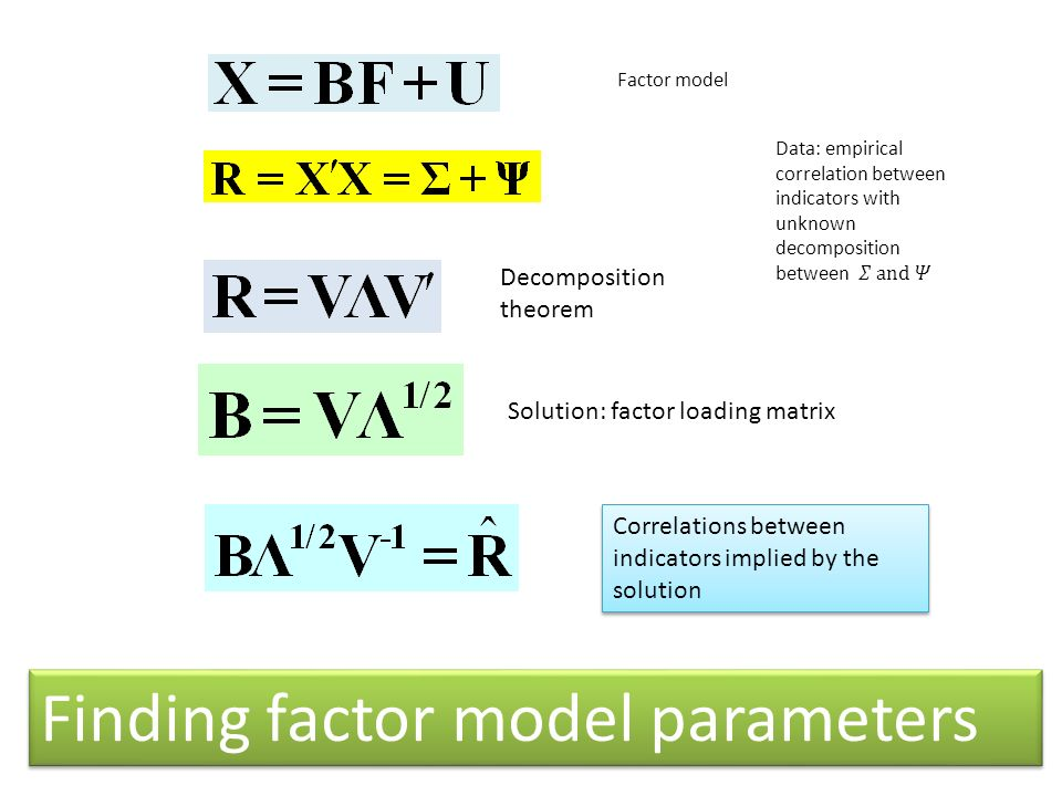 Factor model Decomposition theorem Solution: factor loading matrix Correlations between indicators implied by the solution Finding factor model parame