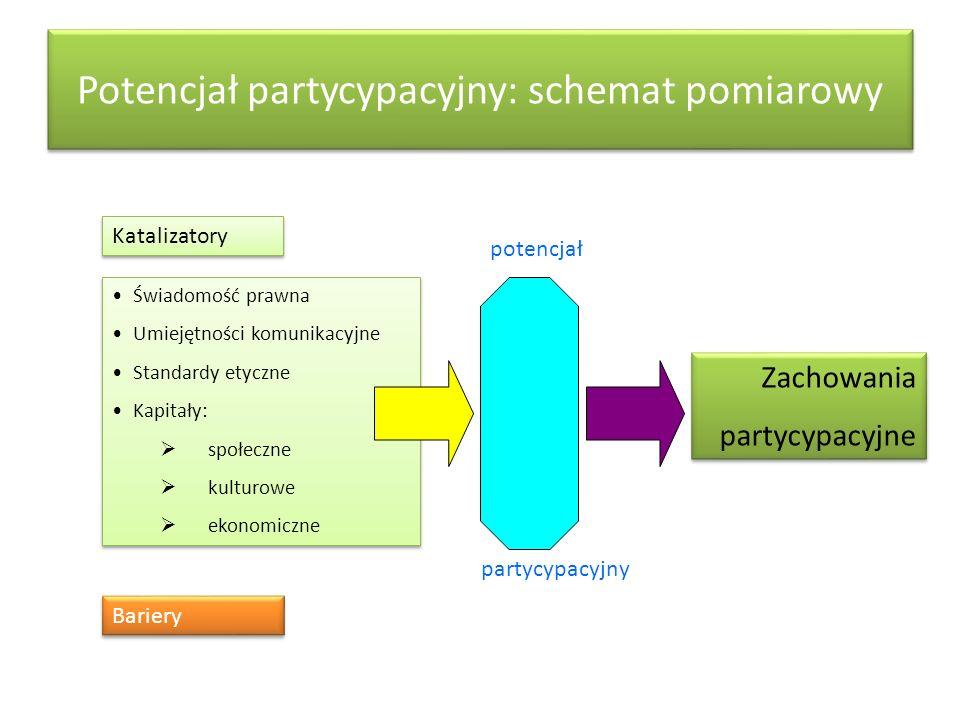 Potencjał partycypacyjny: schemat pomiarowy Katalizatory potencjał Zachowania partycypacyjne Zachowania partycypacyjne Świadomość prawna Umiejętności