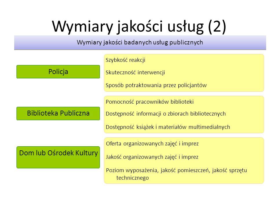 Wymiary jakości usług (2) Wymiary jakości badanych usług publicznych Szybkość reakcji Skuteczność interwencji Sposób potraktowania przez policjantów P