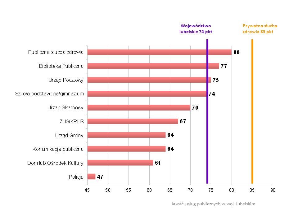 Jakość usług publicznych w woj. lubelskim Województwo lubelskie 74 pkt Prywatna służba zdrowia 85 pkt