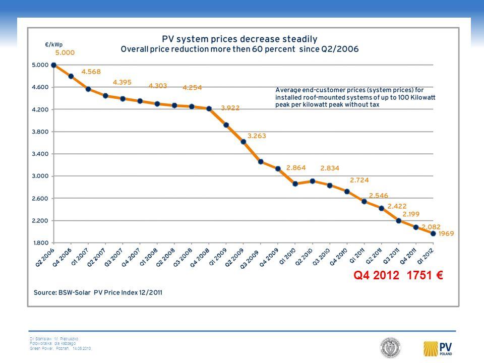 Dr Stanislaw M. Pietruszko Fotowoltaika: dla każdego Green Power, Poznań, 14.05.2013 Module Prices, Experience Curve Source: EPIA / Intersolar 2012, M