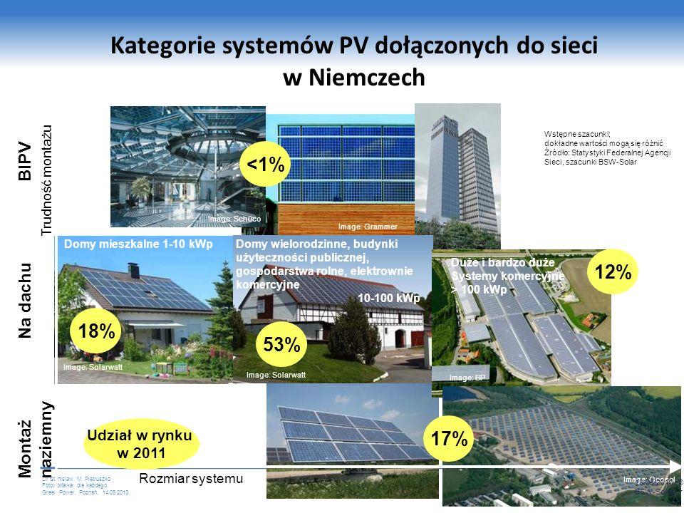 Dr Stanislaw M. Pietruszko Fotowoltaika: dla każdego Green Power, Poznań, 14.05.2013 Równowaga cen zostanie osiągnięta między 2012 a 2015 Równowaga ce