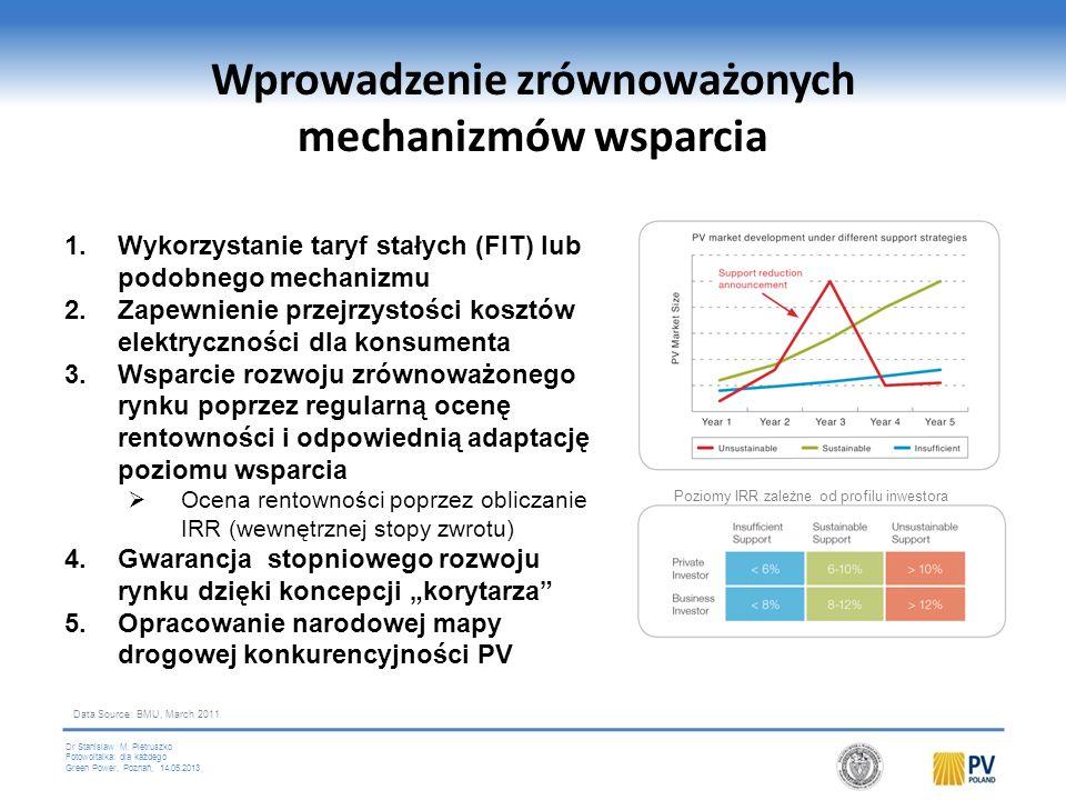 Dr Stanislaw M. Pietruszko Fotowoltaika: dla każdego Green Power, Poznań, 14.05.2013 Mechanizmy wsparcia w Europie i ich wpływ na rynek AND 2010 3,784