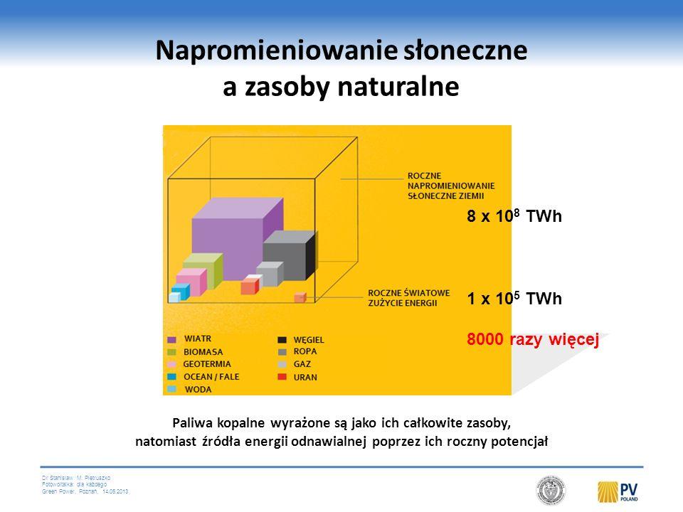 Dr Stanislaw M. Pietruszko Fotowoltaika: dla każdego Green Power, Poznań, 14.05.2013 Nadchodzi era Słońca Od kilku lat na całym świecie mamy do czynie