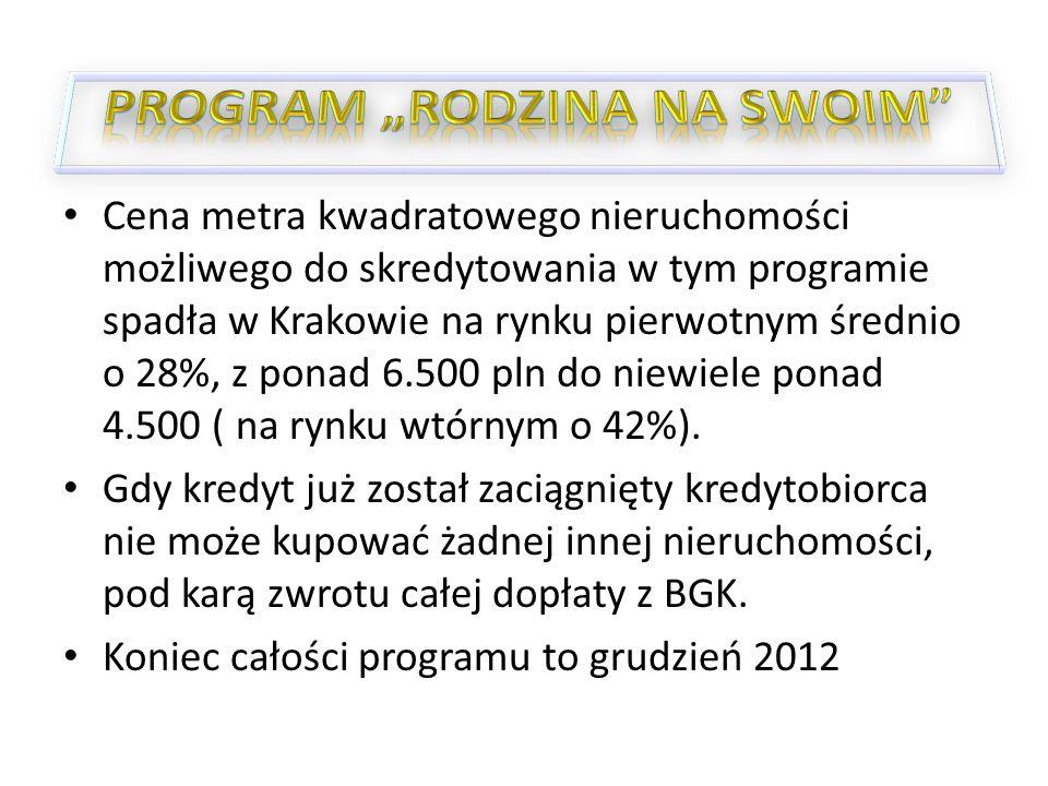 Cena metra kwadratowego nieruchomości możliwego do skredytowania w tym programie spadła w Krakowie na rynku pierwotnym średnio o 28%, z ponad 6.500 pln do niewiele ponad 4.500 ( na rynku wtórnym o 42%).