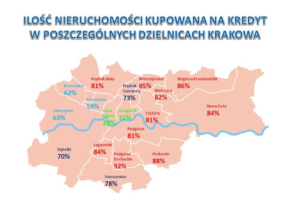 Konrad Mitręga Dyrektor oddziału Nowa huta 84% Wzgórza Krzesławickie 86% Mistrzejowice 85% Prądnik Biały 81% Łagiewniki 84% Swoszowice 78% Podgórze Duchackie 92% Dębniki 70% Zwierzyniec 63% Prokocim 88% Podgórze 81% Bronowice 62% Krowodrza 59% Stare Miasto 29% Prądnik Czerwony 73% Grzegórzki 31% Czyżyny 81% Bieńczyce 82%