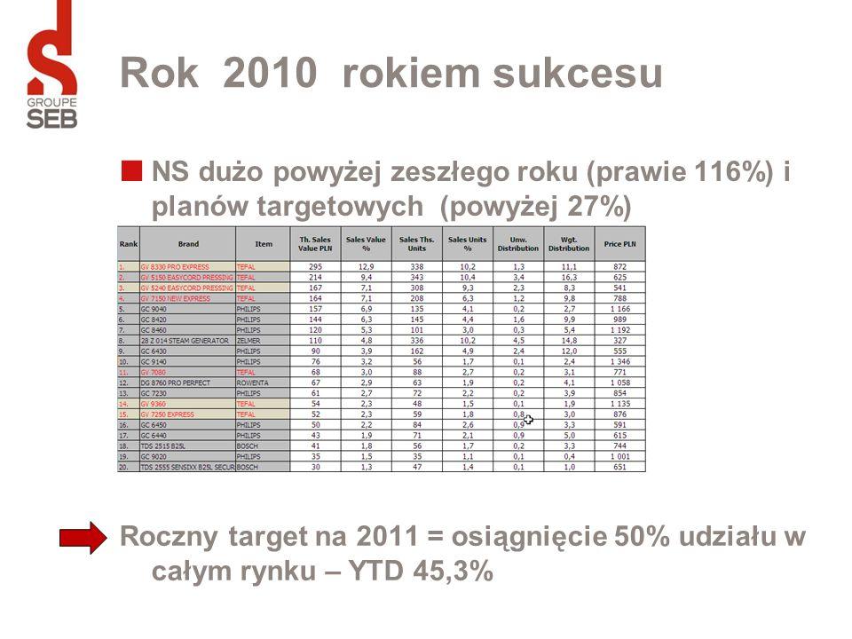 Rok 2010 rokiem sukcesu NS dużo powyżej zeszłego roku (prawie 116%) i planów targetowych (powyżej 27%) Roczny target na 2011 = osiągnięcie 50% udziału