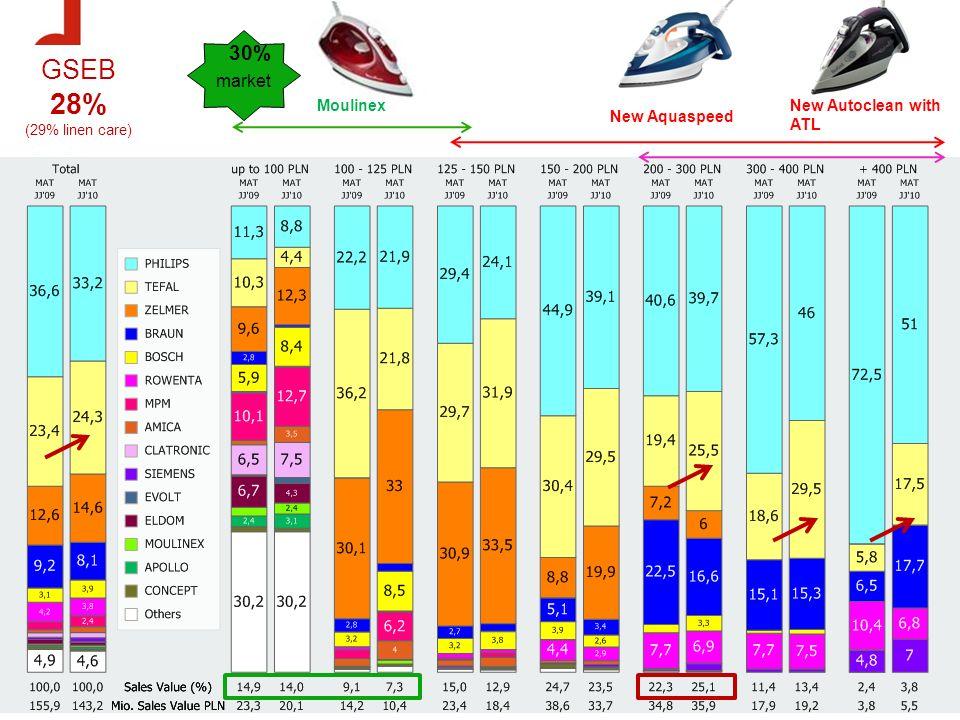 Żelazka – strategia 2011 Tefal – marka kluczowa – dystrybucja we wszyskich segmentach cenowych i kanałach dystrybucyjnych Genaratory pary – wzrost przy silnym wsparciu ATL i PR Zelazka - segment srodkowy – Aquaspeed nowosc Marzec 2011 Autoclean - wsparcie hitoryczne - ATL = prasa, PR, TV Rowenta – marka segmentu środkowego i high-end Steamium - facelift drugi semestr 2011, Konieczne Distribution enlargement need, PR support Moulinex – propozycja dla najnizszego segmentu cenowego Nowe modele Inicuo i Maestro Koniecznosc rozwoju dystrybucji we wszyskich kanałach GROUPE SEB N.1 2011 target MS 27 % (+2 pp) MS 4,5% (+0,5pp) MS 3% (+2,5%) 34,5 %