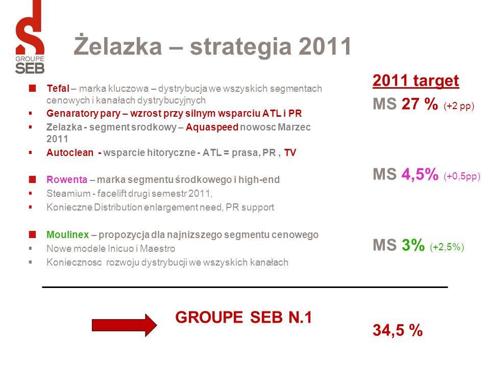 Żelazka – strategia 2011 Tefal – marka kluczowa – dystrybucja we wszyskich segmentach cenowych i kanałach dystrybucyjnych Genaratory pary – wzrost prz