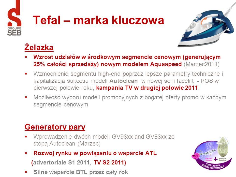 Tefal – marka kluczowa Żelazka Wzrost udziałów w środkowym segmencie cenowym (generującym 25% całości sprzedaży) nowym modelem Aquaspeed (Marzec2011)