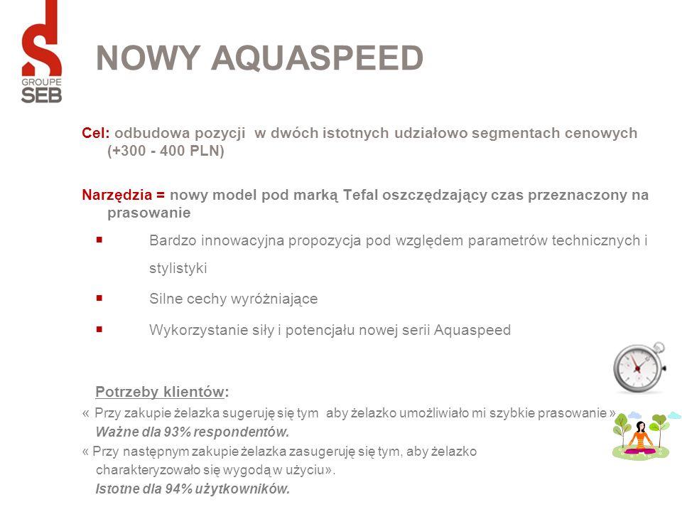 NOWY AQUASPEED Cel: odbudowa pozycji w dwóch istotnych udziałowo segmentach cenowych (+300 - 400 PLN) Narzędzia = nowy model pod marką Tefal oszczędza