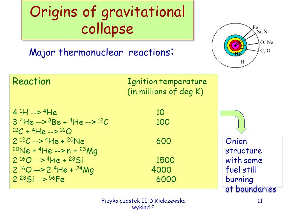 Fizyka cząstek II D.Kiełczewska wyklad 2 11 Origins of gravitational collapse Major thermonuclear reactions : Reaction Ignition temperature (in millions of deg K) 4 1 H --> 4 He 10 3 4 He --> 8 Be + 4 He --> 12 C100 12 C + 4 He --> 16 O 2 12 C --> 4 He + 20 Ne600 20 Ne + 4 He --> n + 23 Mg 2 16 O --> 4 He + 28 Si1500 2 16 O --> 2 4 He + 24 Mg 4000 2 28 Si --> 56 Fe 6000 Onion structure with some fuel still burning at boundaries Onion structure with some fuel still burning at boundaries