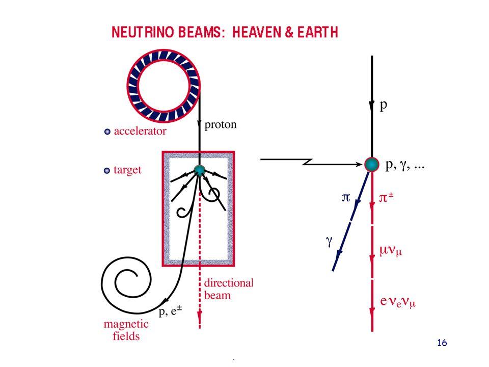 Fizyka cząstek II D.Kiełczewska wyklad 2 15 Cosmic sources of very high energy neutrinos Many cosmic, rotating sources have strong mgt fields, giving