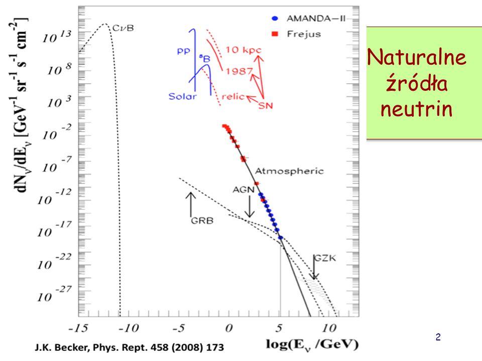 Fizyka cząstek II D.Kiełczewska wyklad 2 1 Źródła neutrin Źródła naturalne: Neutrina atmosferyczne Neutrina słoneczne Neutrina z Supernowych Źródła ne