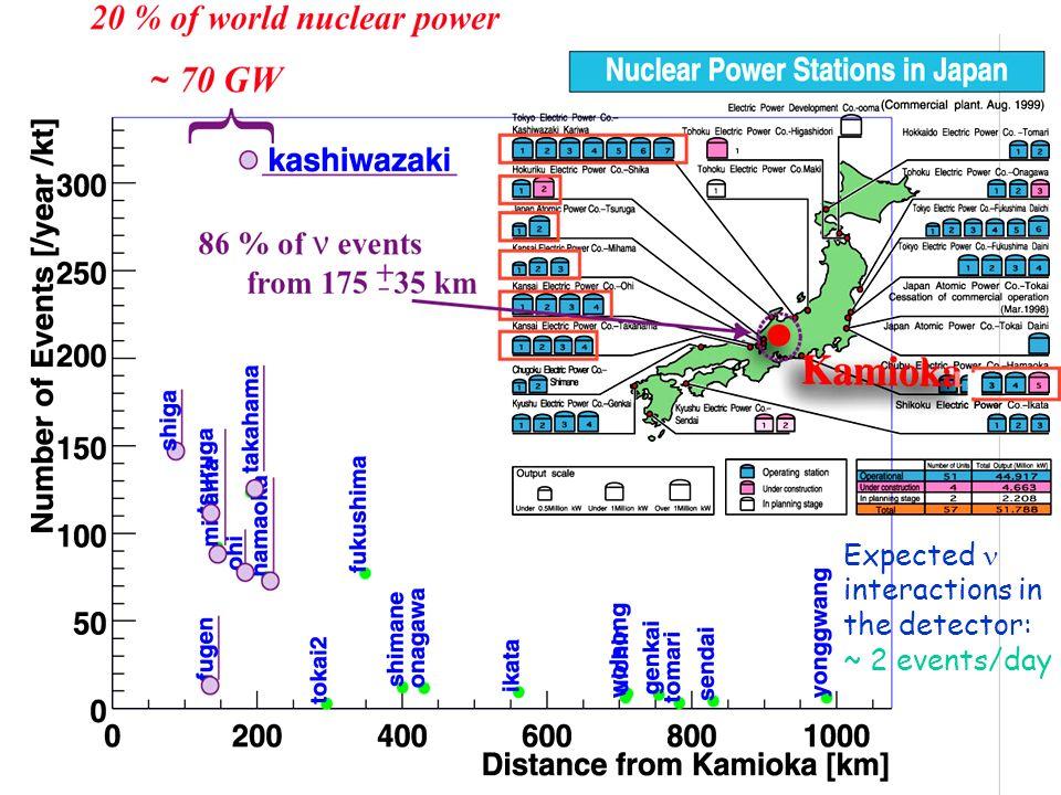 Fizyka cząstek II D.Kiełczewska wyklad 2 26 Reactor Power vs. Neutrino Flux Reactor neutrino rate is proportional to its power! Antineutrino emission