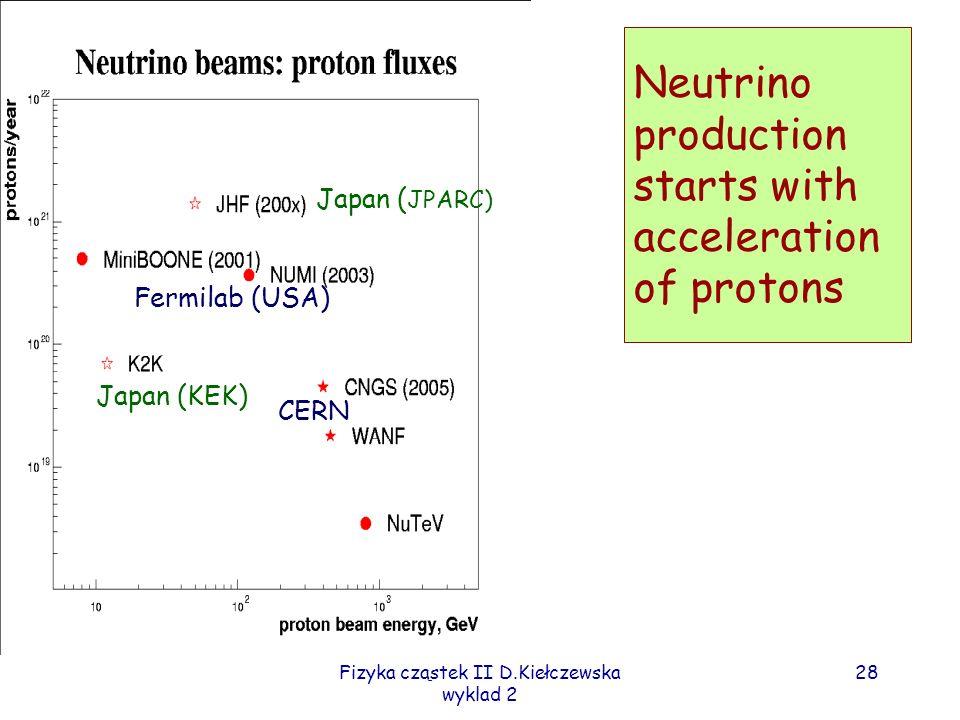 Fizyka cząstek II D.Kiełczewska wyklad 2 28 Neutrino production starts with acceleration of protons Japan ( JPARC) Japan (KEK) Fermilab (USA) CERN