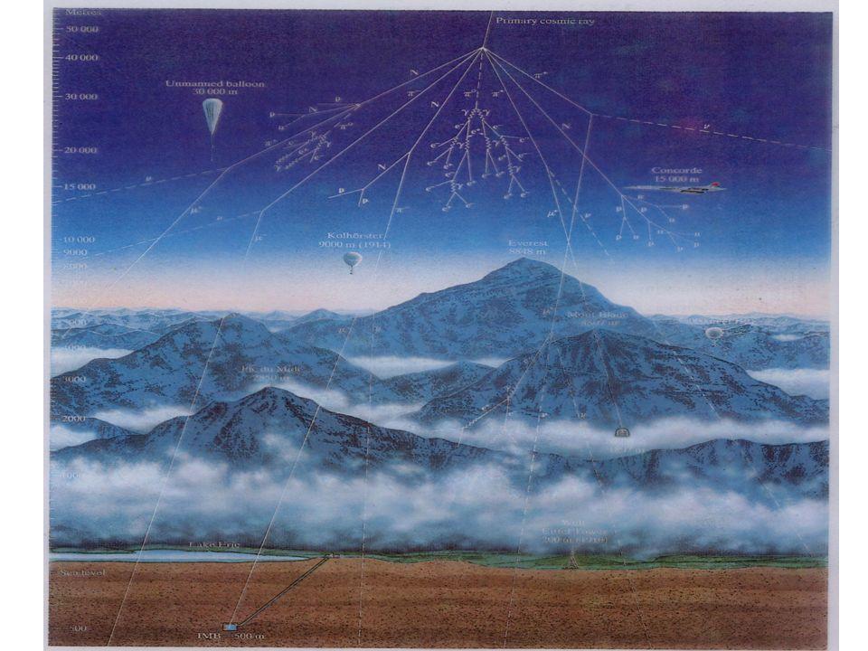Fizyka cząstek II D.Kiełczewska wyklad 2 Neutrina atmosferyczne Pierwsze neutrina atmosf. obserwował Reines et al. w 1965 w kopalni złota w Pd. Afryce