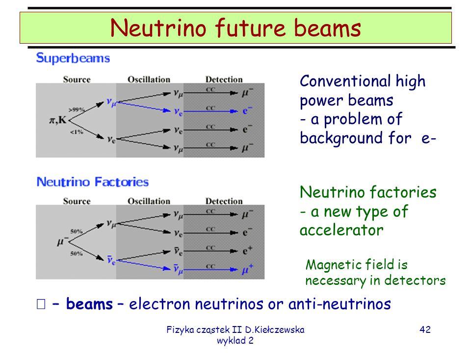 Fizyka cząstek II D.Kiełczewska wyklad 2 41 Superbeams Bardziej intensywne wiązki konwencjonalne z użyciem proton drivers INSS 2011, S.