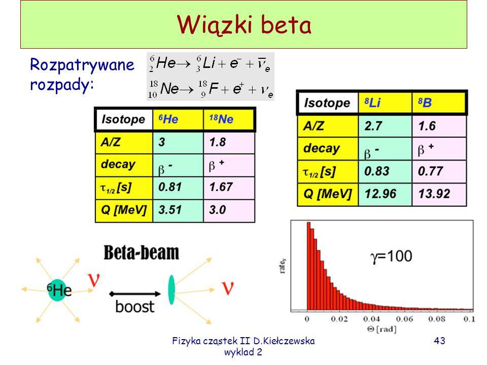 Fizyka cząstek II D.Kiełczewska wyklad 2 42 Neutrino future beams Conventional high power beams - a problem of background for e- Neutrino factories -