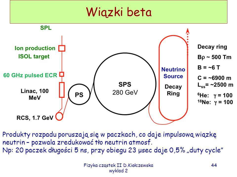 Fizyka cząstek II D.Kiełczewska wyklad 2 43 Wiązki beta Rozpatrywane rozpady: