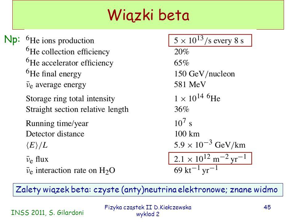 Fizyka cząstek II D.Kiełczewska wyklad 2 44 Wiązki beta Produkty rozpadu poruszają się w paczkach, co daje impulsową wiązkę neutrin – pozwala zredukować tło neutrin atmosf.