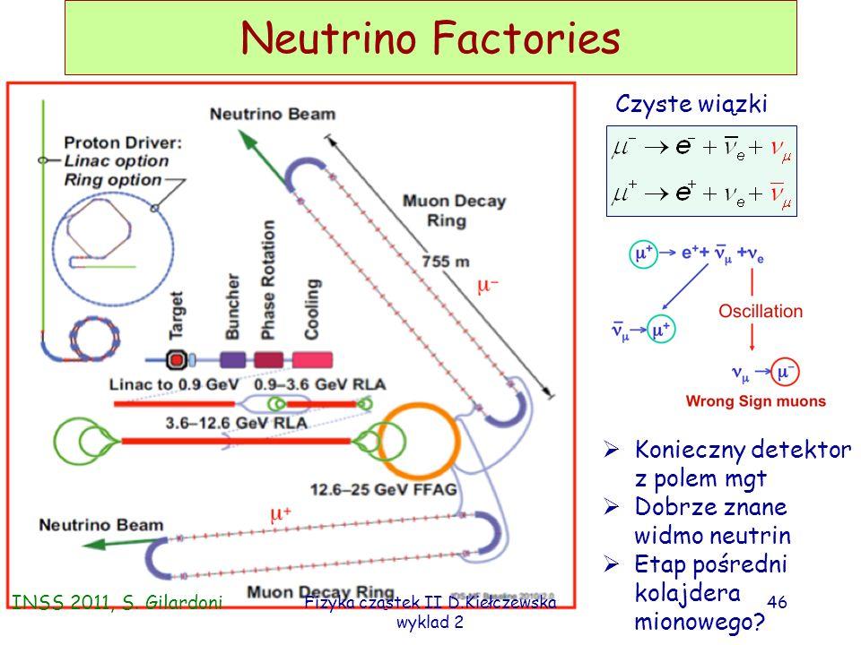 Fizyka cząstek II D.Kiełczewska wyklad 2 45 Wiązki beta INSS 2011, S. Gilardoni Np: Zalety wiązek beta: czyste (anty)neutrina elektronowe; znane widmo