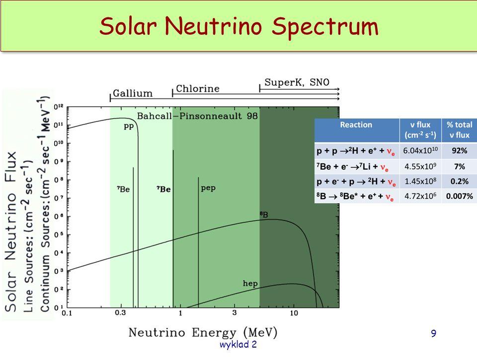 Fizyka cząstek II D.Kiełczewska wyklad 2 9 Solar Neutrino Spectrum