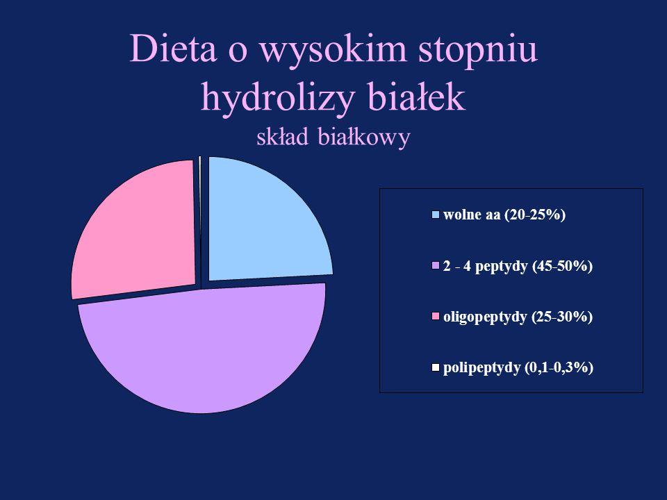Dieta o wysokim stopniu hydrolizy białek Znaczny stopień hydrolizy białka –peptydy składające się z 2 - 4 aminokwasów –wolne aminokwasy Bezlaktozowa l