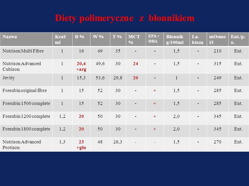 NazwaKcal/ ml B %W%W% T%T% MCT % EPA + DHA La- ktoza mOsmol/ l Ent./p. o. Cubitan1,2529,74525--500p.o. Nutrison Protein Plus1,2520 +glu 4535---290Ent.