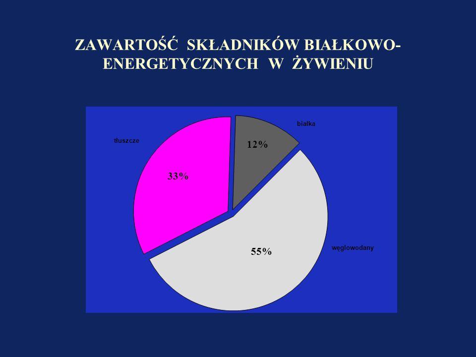 ZAWARTOŚĆ SKŁADNIKÓW BIAŁKOWO- ENERGETYCZNYCH W ŻYWIENIU 12% 33% 55%