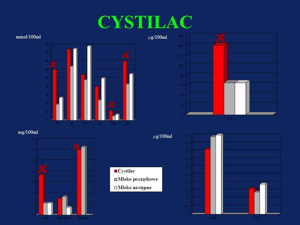 CYSTILAC Dla niemowląt i dzieci w wieku poniemowlęcym Normokaloryczna – 83kcal/100ml (więcej niż w mieszankach mlecznych dla dzieci zdrowych) Węglowod