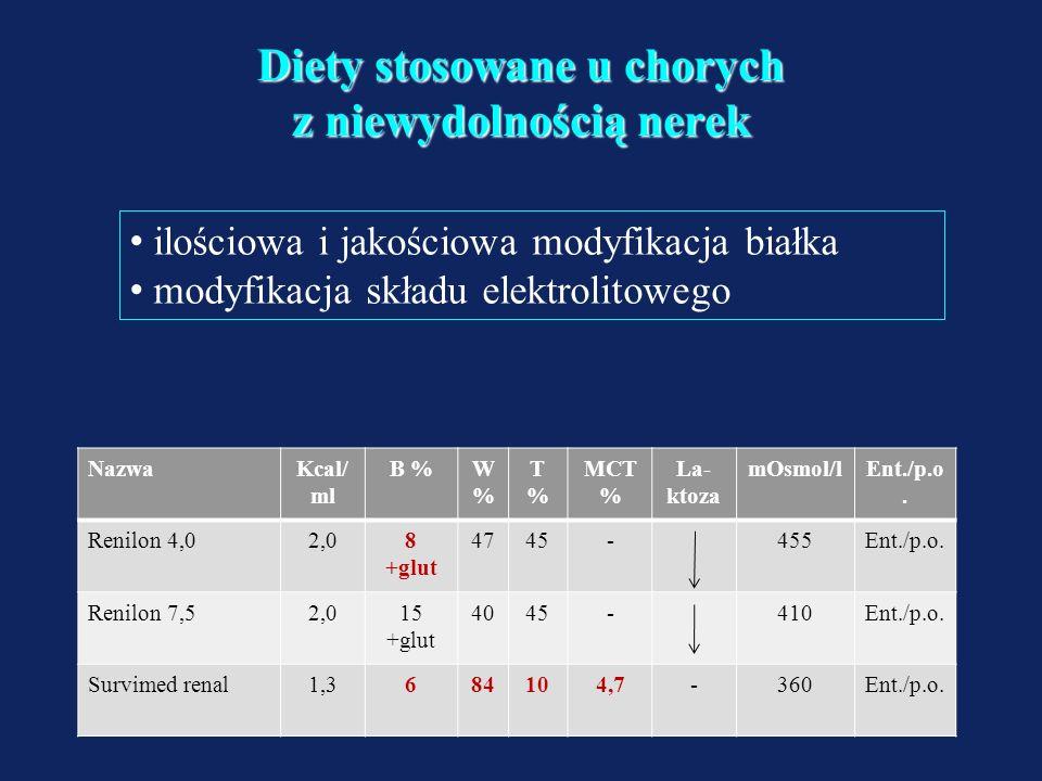 Diety stosowane u chorych z niewydolnością wątroby Fresubin hepa Drink –Energia 1,3 kcal/ml –Białko 12% –Węglowodany 55% –Tłuszcze 33% (MCT 36%) –Błon