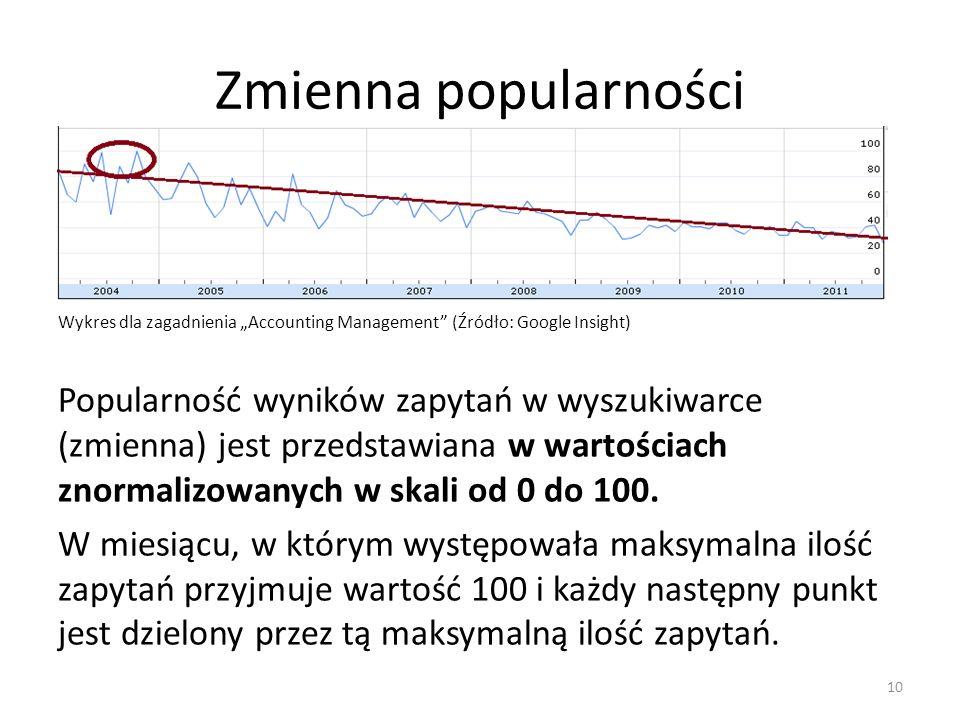 Zmienna popularności Wykres dla zagadnienia Accounting Management (Źródło: Google Insight) Popularność wyników zapytań w wyszukiwarce (zmienna) jest przedstawiana w wartościach znormalizowanych w skali od 0 do 100.